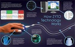 ZYTO Compass technology
